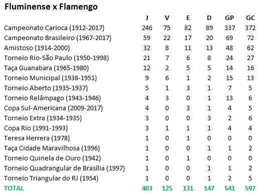 Flu x Flamengo