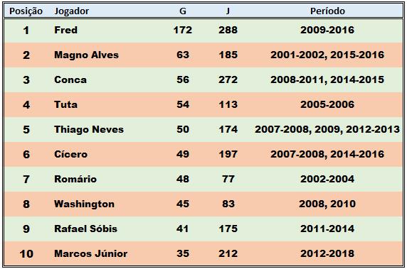 Artilheiros-Fluminense-Sec21