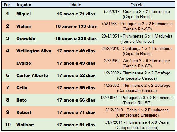 Top10-Fluminense